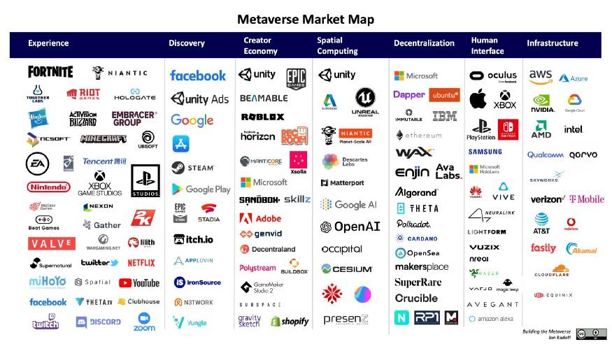 liste entreprises partie prenante dans le metaverse